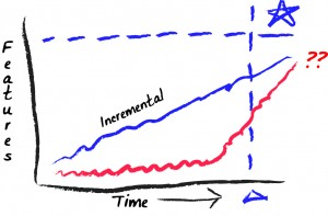 features incremental vs conventional